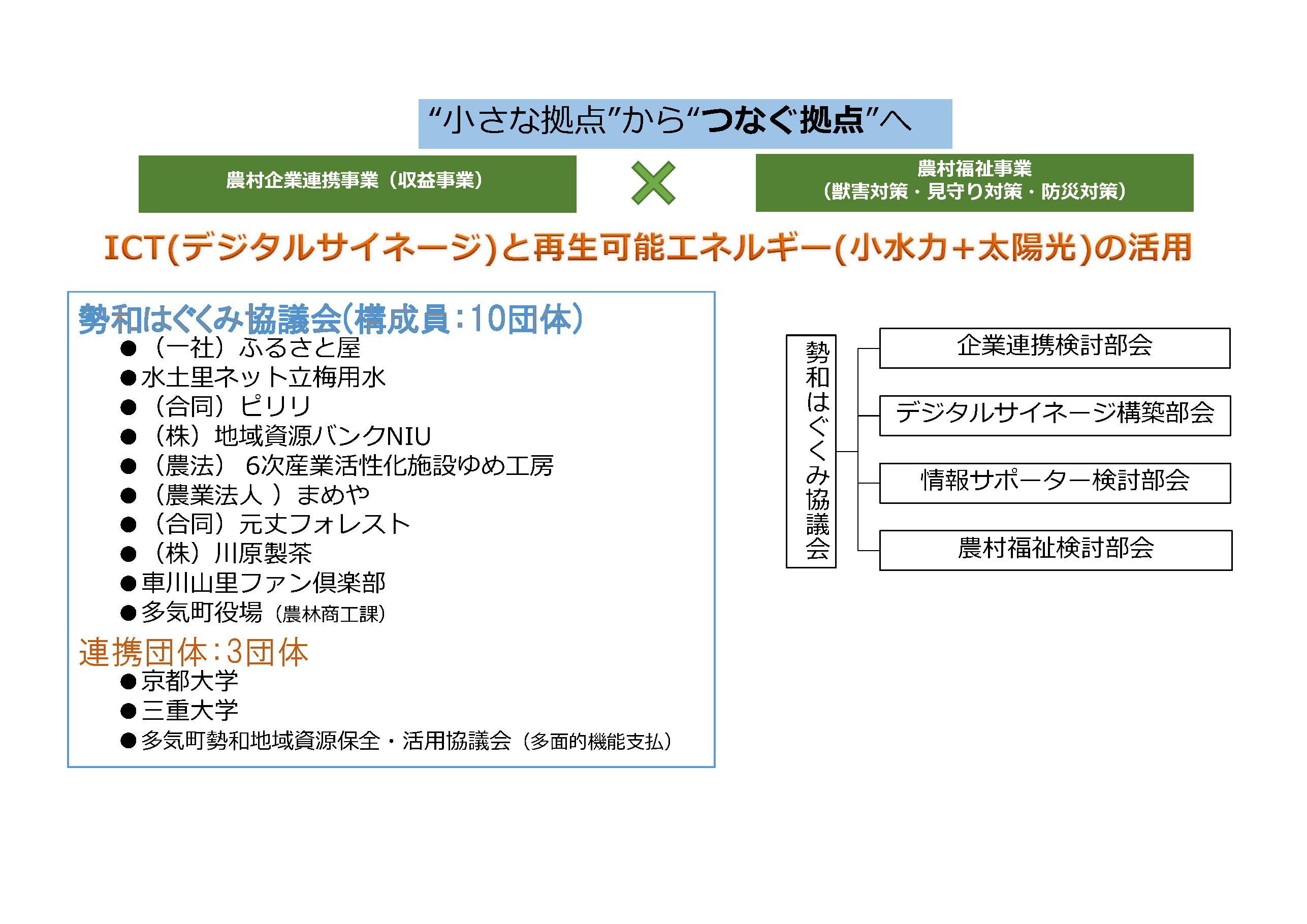 勢和はぐくみ協議会 構成員紹介