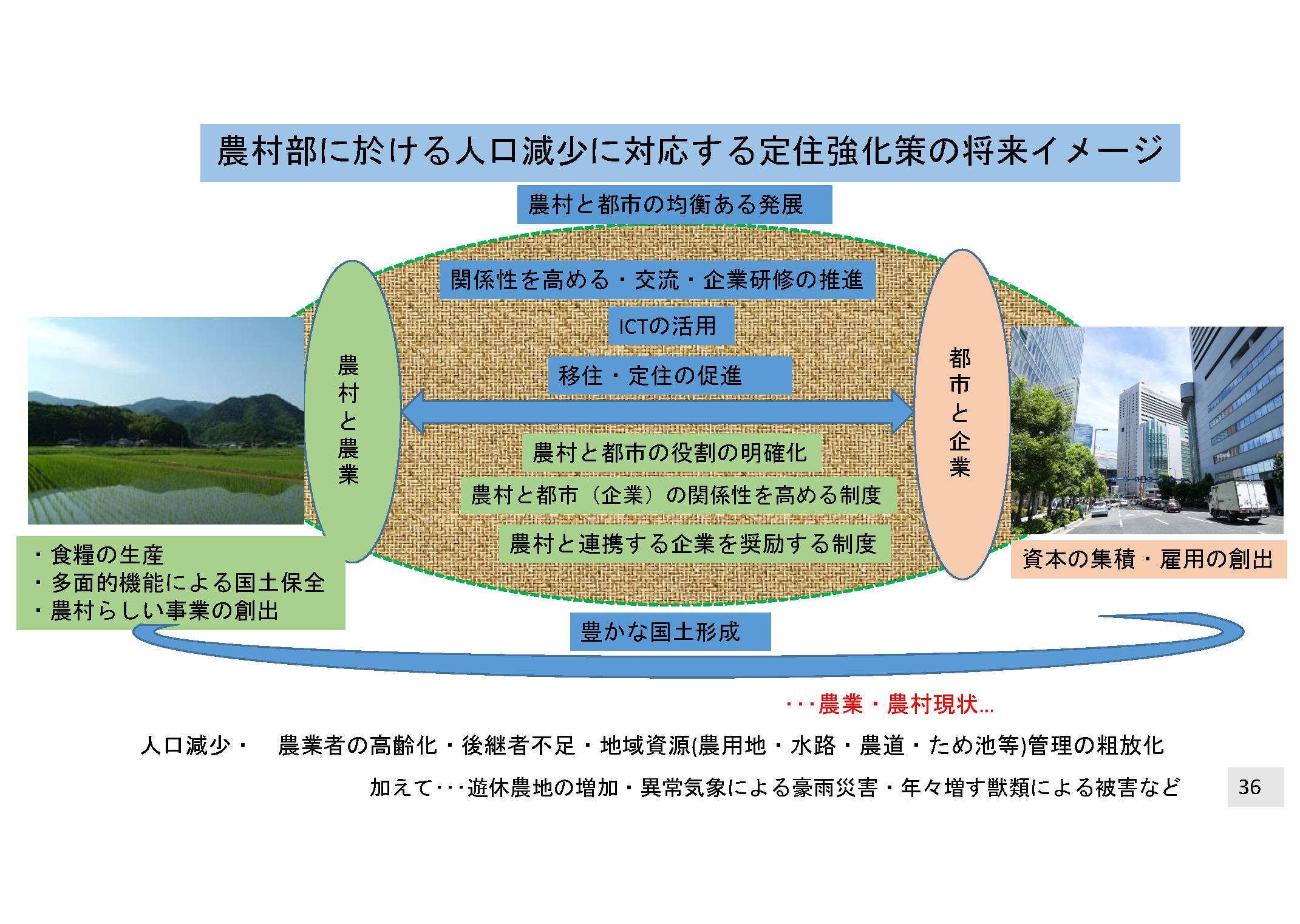 定住強化策の将来イメージ